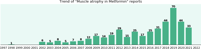 Could Metformin cause Muscle atrophy?