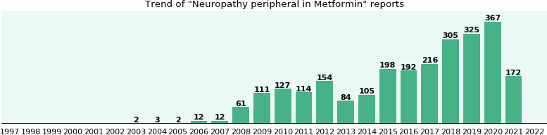 Could Metformin cause Neuropathy peripheral?