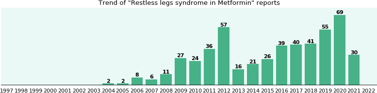 Could Metformin cause Restless legs syndrome?