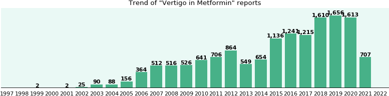 Could Metformin cause Vertigo?