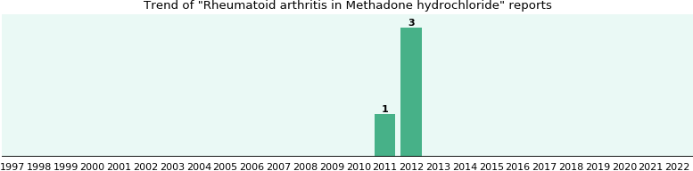 Could Methadone hydrochloride cause Rheumatoid arthritis?