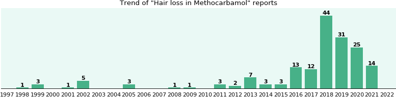Could Methocarbamol cause Hair loss?