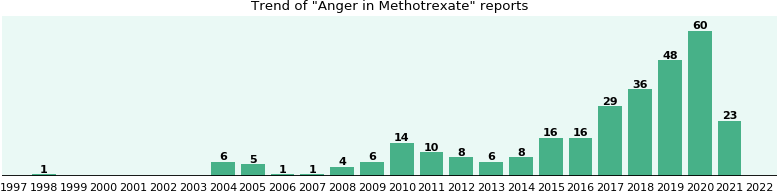Could Methotrexate cause Anger?