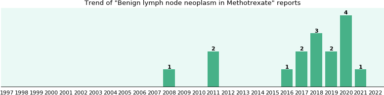 Could Methotrexate cause Benign lymph node neoplasm?