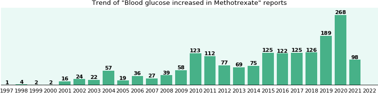 Could Methotrexate cause Blood glucose increased?