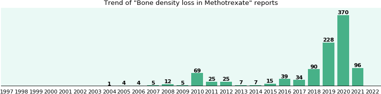 Could Methotrexate cause Bone density loss?