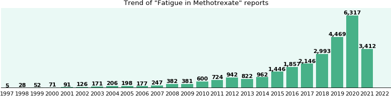 Could Methotrexate cause Fatigue?