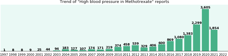 Will You Have High Blood Pressure With Methotrexate