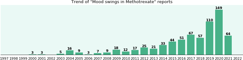 Could Methotrexate cause Mood swings?