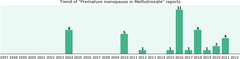 Could Methotrexate cause Premature menopause?