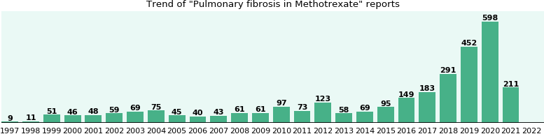 Could Methotrexate cause Pulmonary fibrosis?