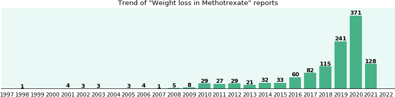 Could Methotrexate cause Weight loss?