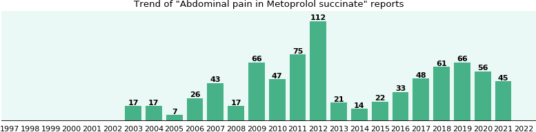 Could Metoprolol succinate cause Abdominal pain?