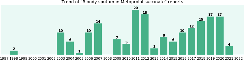 Could Metoprolol succinate cause Bloody sputum?