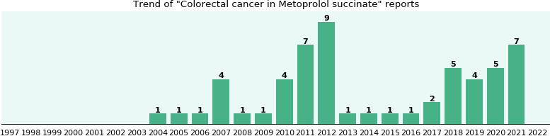 Colorectal cancer and Metoprolol succinate - a real-world