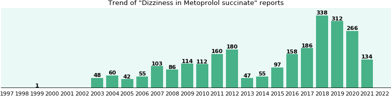 Could Metoprolol succinate cause Dizziness?