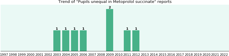 Could Metoprolol succinate cause Pupils unequal?