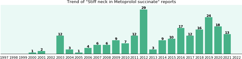 Stiff neck and Metoprolol succinate - a real-world study