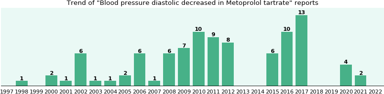 Could Metoprolol tartrate cause Blood pressure diastolic decreased?