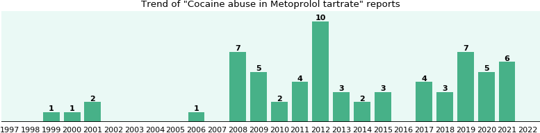 Could Metoprolol tartrate cause Cocaine abuse?