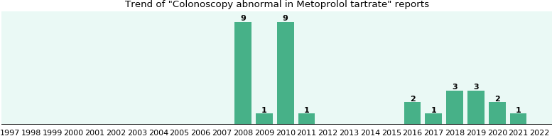 Could Metoprolol tartrate cause Colonoscopy abnormal?