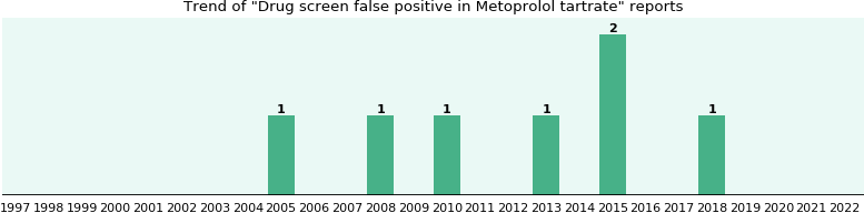 Could Metoprolol tartrate cause Drug screen false positive?