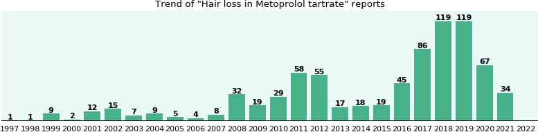 Could Metoprolol tartrate cause Hair loss?