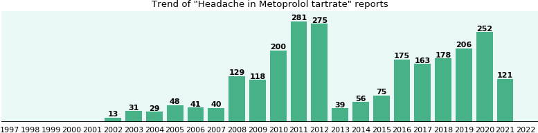 Could Metoprolol tartrate cause Headache?