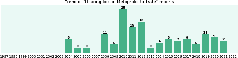 Could Metoprolol tartrate cause Hearing loss?