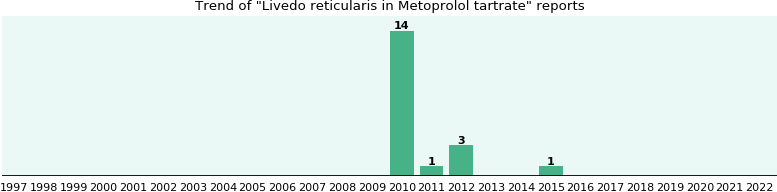 Could Metoprolol tartrate cause Livedo reticularis?