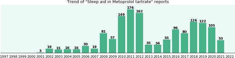 Could Metoprolol tartrate cause Sleep aid?