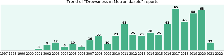 Could Metronidazole cause Drowsiness?