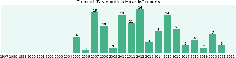 Will you have Dry mouth with Micardis - from FDA reports - eHealthMe