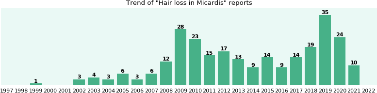Will you have Hair loss with Micardis - from FDA reports - eHealthMe