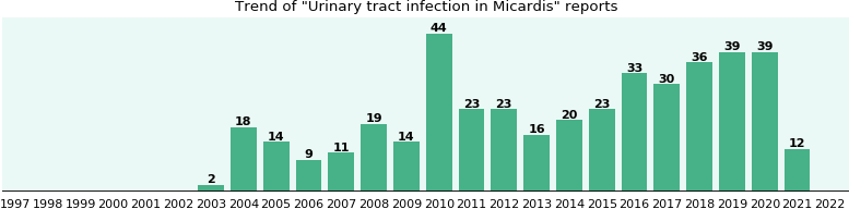 Will you have Urinary tract infection with Micardis - from FDA ...