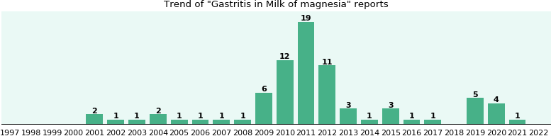 Milk of magnesia and Gastritis, a study from FDA data - eHealthMe