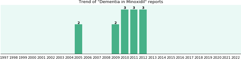 Could Minoxidil cause Dementia?