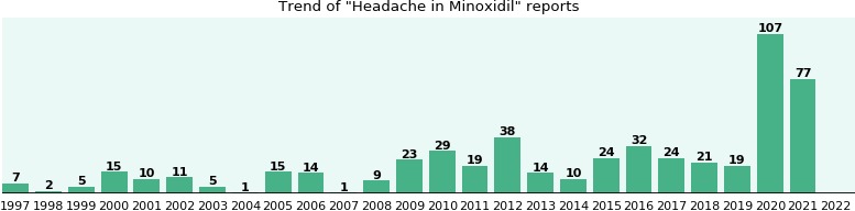 Could Minoxidil cause Headache?
