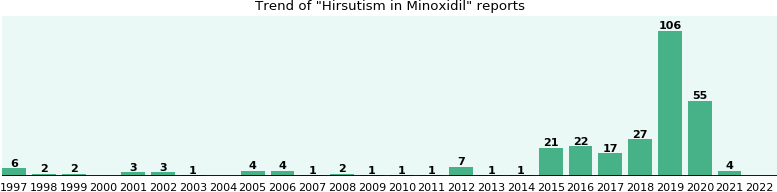 Could Minoxidil cause Hirsutism?
