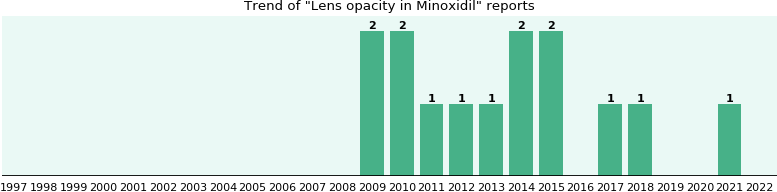 Could Minoxidil cause Lens opacity?