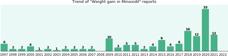 Could Minoxidil cause Weight gain?