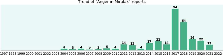 Could Miralax cause Anger?
