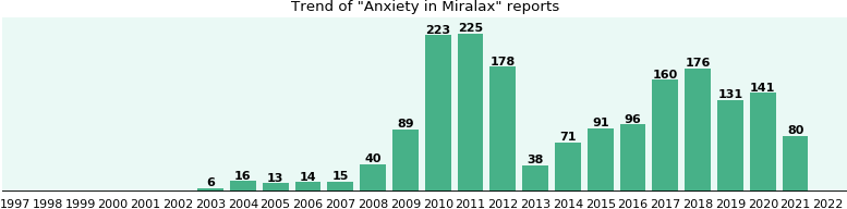 Could Miralax cause Anxiety?