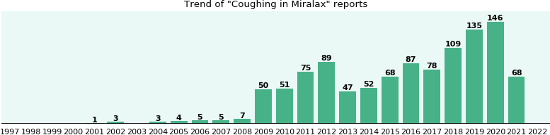 Could Miralax cause Coughing?