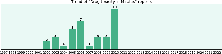 Could Miralax cause Drug toxicity?