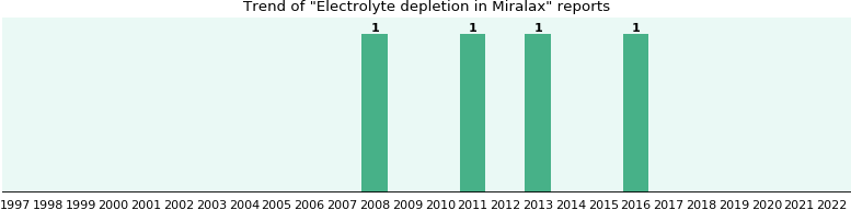 Could Miralax cause Electrolyte depletion?