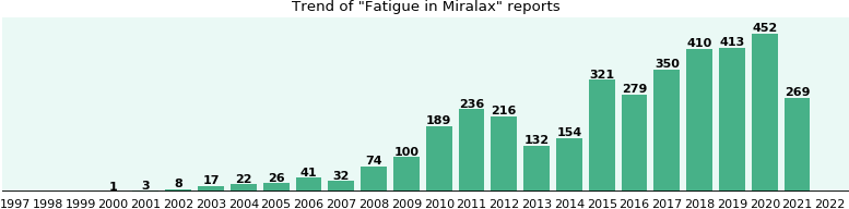 Could Miralax cause Fatigue?