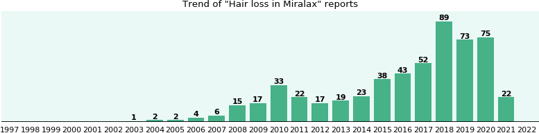 Could Miralax cause Hair loss?