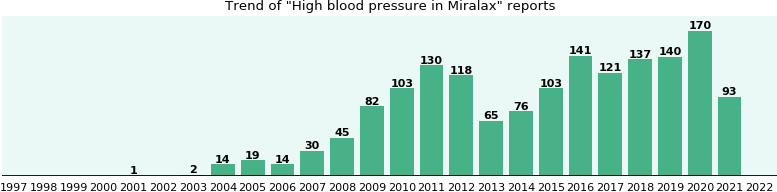 Could Miralax cause High blood pressure?