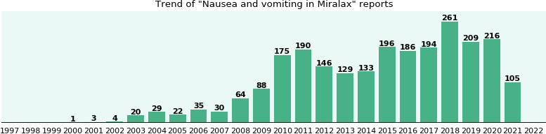 Could Miralax cause Nausea and vomiting?